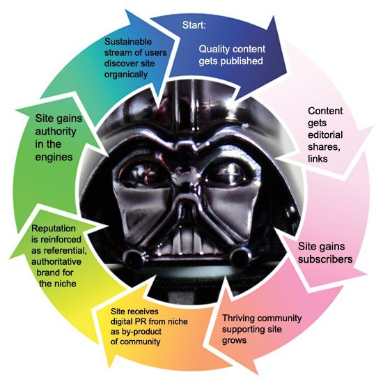 Social SEO Strategy