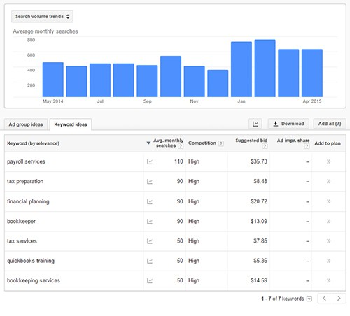 Keyword research gives you search volume data.