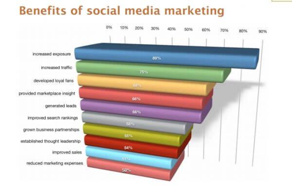 social media study stats
