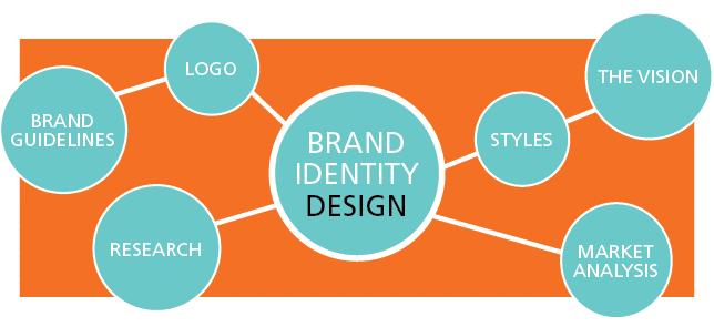 brand-identity-seo