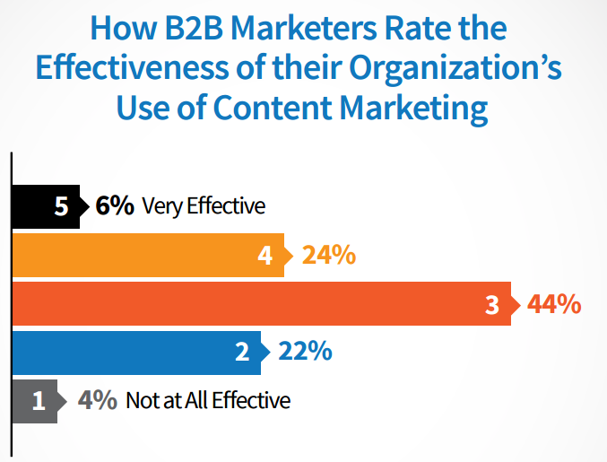 content marketing strategy effectiveness