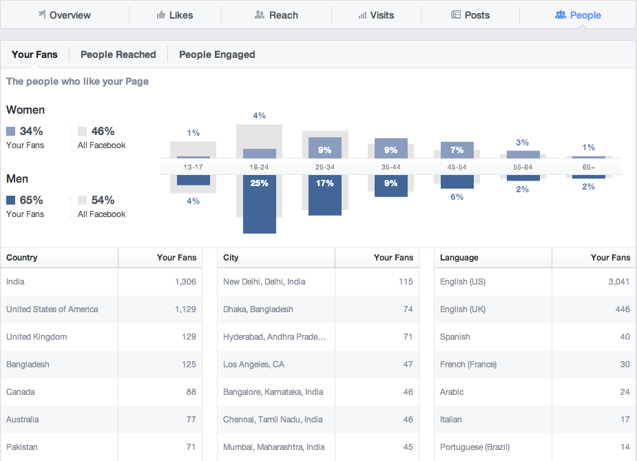 facebook-insights-people-tab
