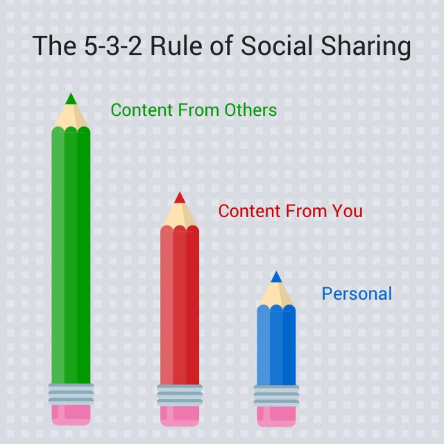 5-3-2 social sharing