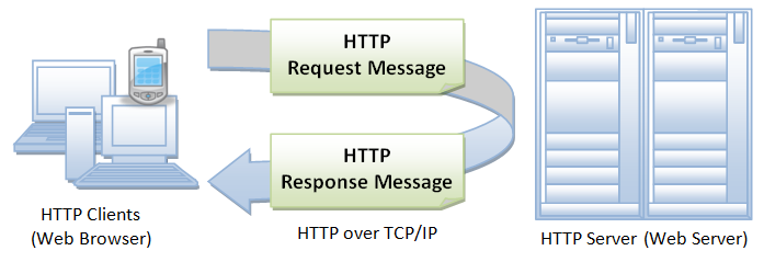 http-basic-function