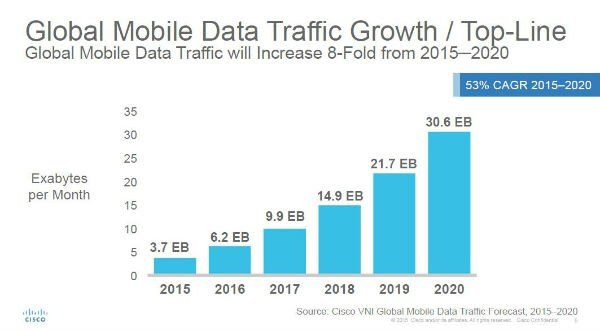 mobile-seo-is-growing