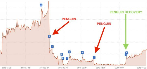 penguin-penalty-traffic-drop