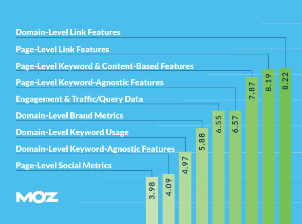 moz-ranking-factors-links