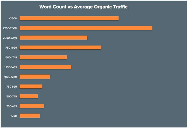 word-count-and-seo