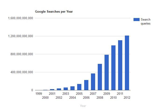 google-stats