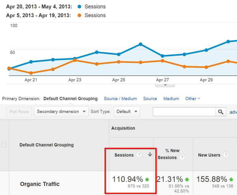 organic-traffic-increase-google-analytics-768x634