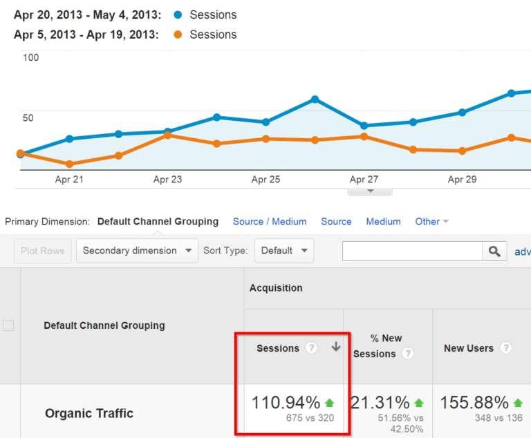 organic-traffic-increase-google-analytics-768x634