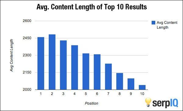 Post-Panda Content Length