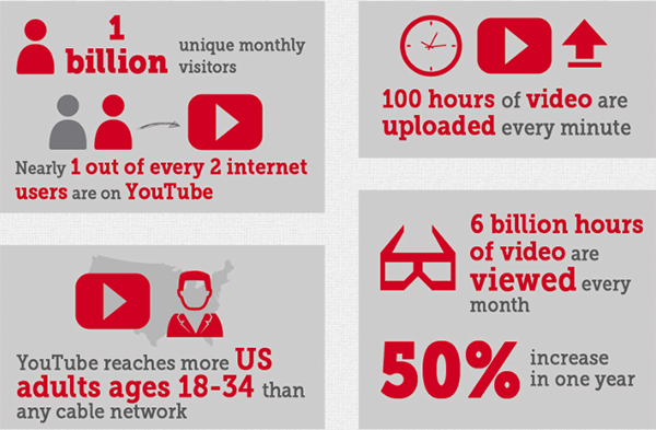 Youtube SEO Stats