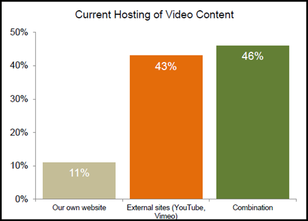 video-hosting-stats