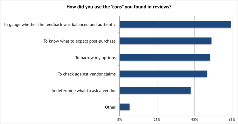 negative feedback customer reviews