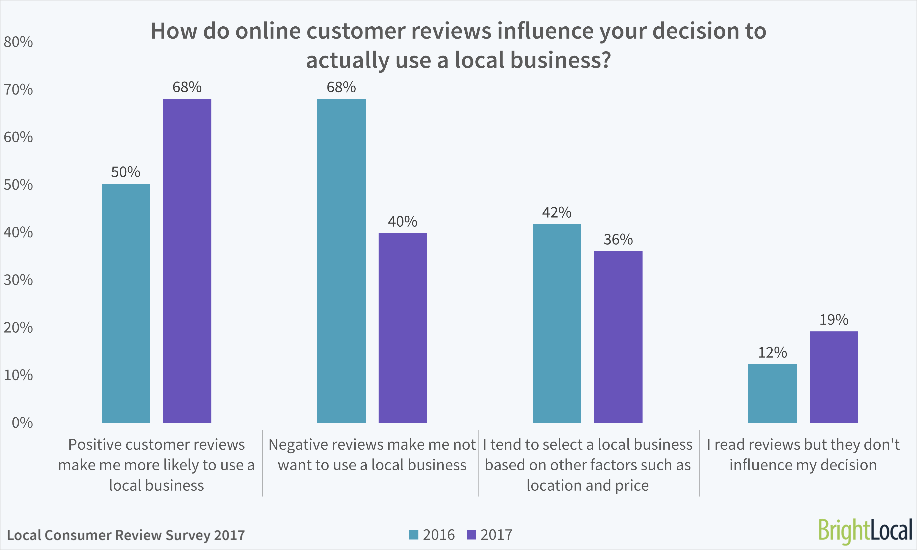 online review impact