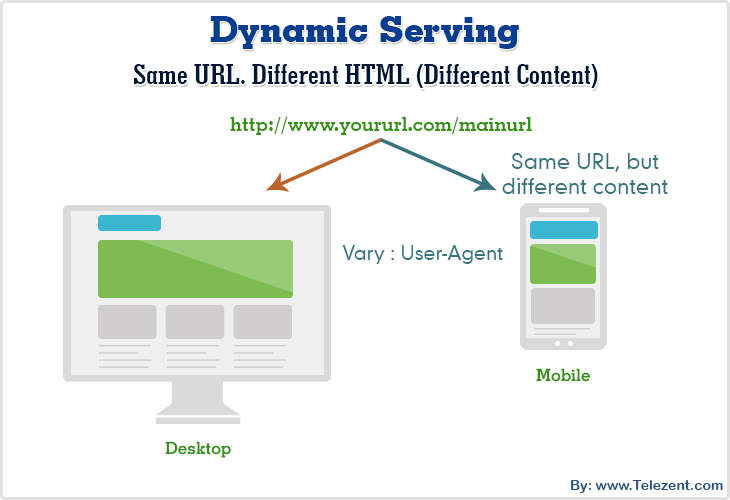 dynamic-serving-content
