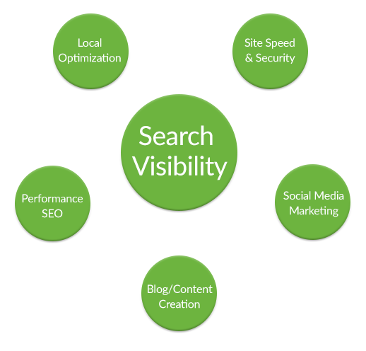 SEO Hub Graphic