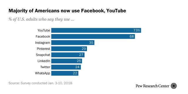 social media use by platform