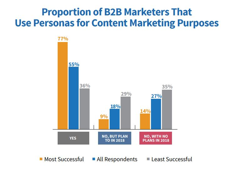 graph of marketers using buyer personas