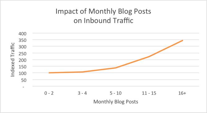 Blog Post Cadence