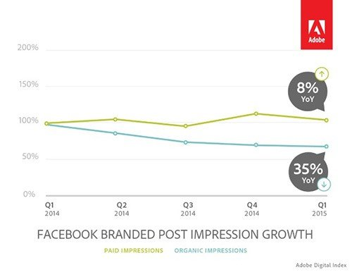Decline of Facebook organic posts as reported by Adobe.