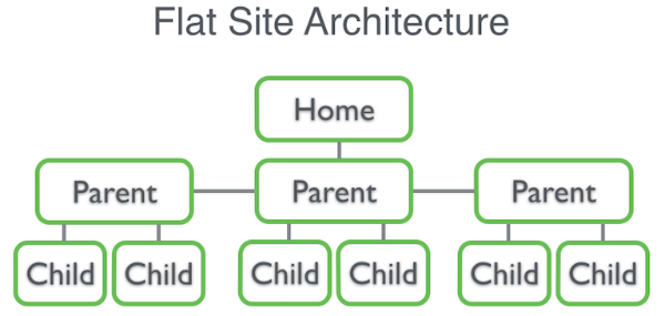 Flat-site-architecture-portraying-good-web-design-practice