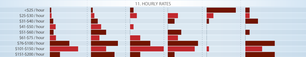 Hourly SEO Rates