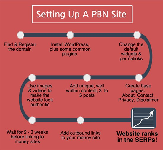 How to set up a Private Blog Network