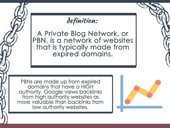 What is a Private Blog Network or PBN?