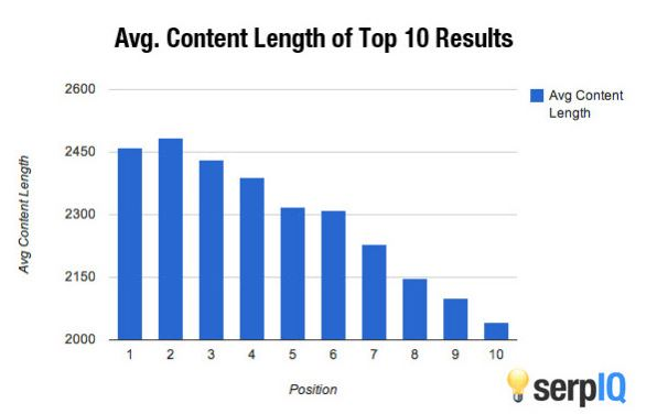Long form content does better in search engines.