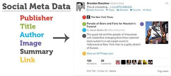 Social Meta Data