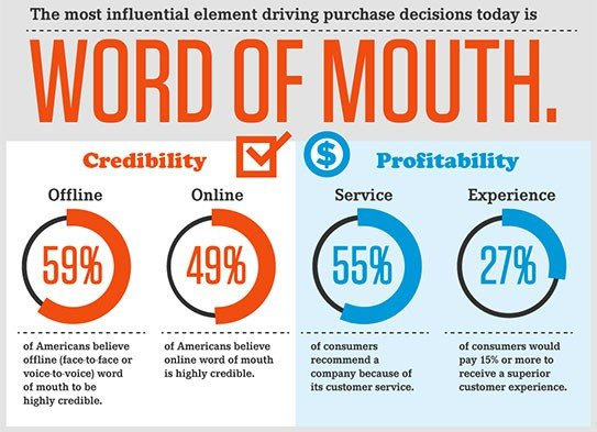 word of mouth social growth